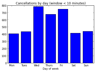 cancellations_by_day