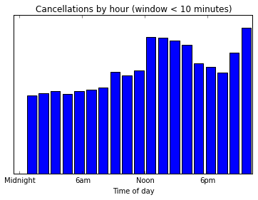 cancellations_by_hour