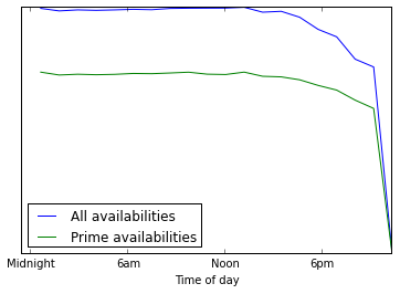 lme_availabilities_time_of_day